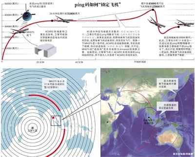 """海事卫星如何""""逮到""""MH370? - 通明 - 通天之德"""
