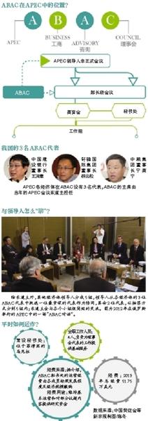 APEC领导人与工商大佬怎么聊?