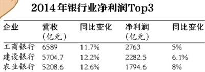 房地产银行互联网 谁的净利润更高?
