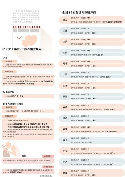 北京婚假仍为10天 产假最长7个月