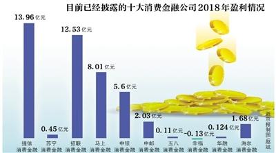 """捷信回""""王座"""",华融消费金融利润降八成"""