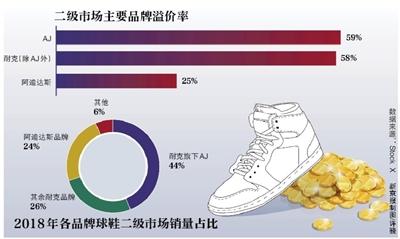 """球鞋""""江湖""""上,小君(化名)有一个特殊身份――炒鞋玩家。"""