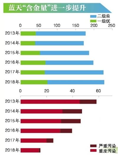 北京上月PM2.5月均浓度首次低于30微克