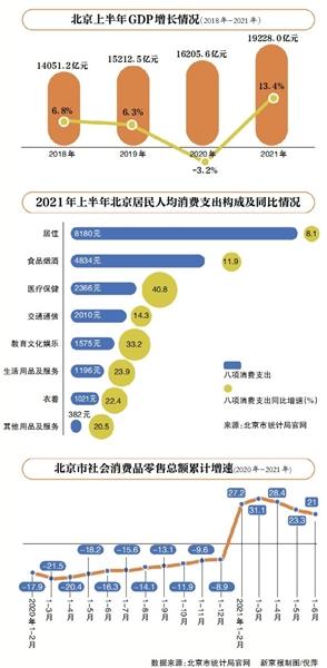 比北京gdp_14年前,韩国首尔GDP比北京高出1380亿美元,如今位置换了过来